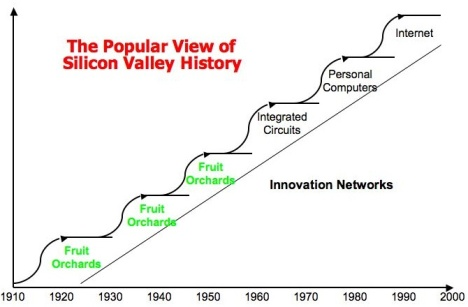 popular-view-of-silicon-valley-history1