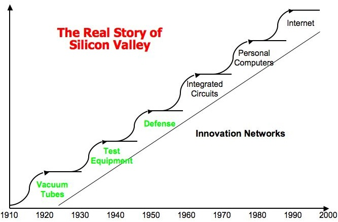 Image result for silicon valley history