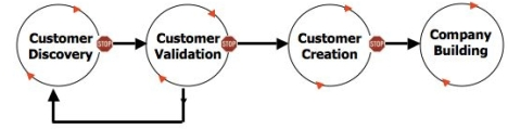 The Customer Development Model
