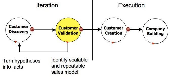 http://steveblank.files.wordpress.com/2009/11/customer-development.jpg