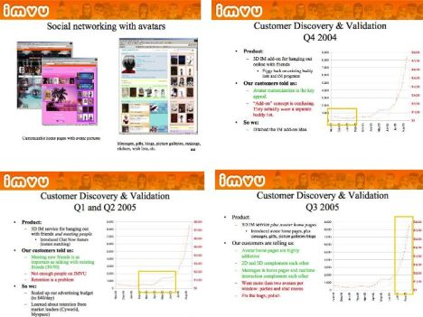 IMVU's Original VC Presentation - Will Harvey & Eric Ries