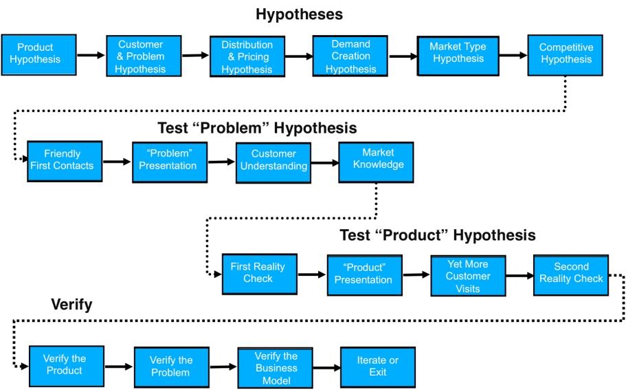 Steve Blank's Customer Discovery Process for Enterprise Software Development