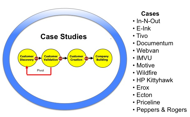 advantages of using case study as a teaching method The case study method, with its use of multiple data collection methods and analysis techniques, provides researchers with opportunities to another technique is to use multiple investigators to gain the advantage provided when a variety of perspectives and insights examine the data and the patterns.