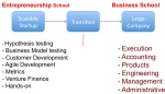 Eschool vs Bschool