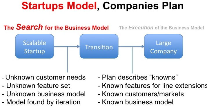 Business Model And Business Plan - Startuproar