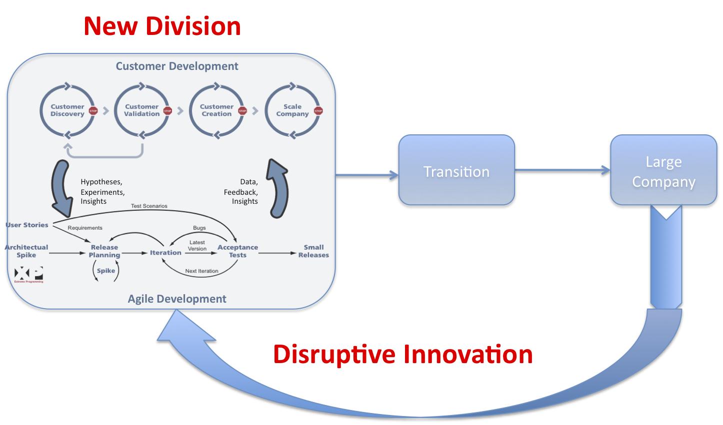 disruptive-innovation-process - Disruptive innovation - Technology
