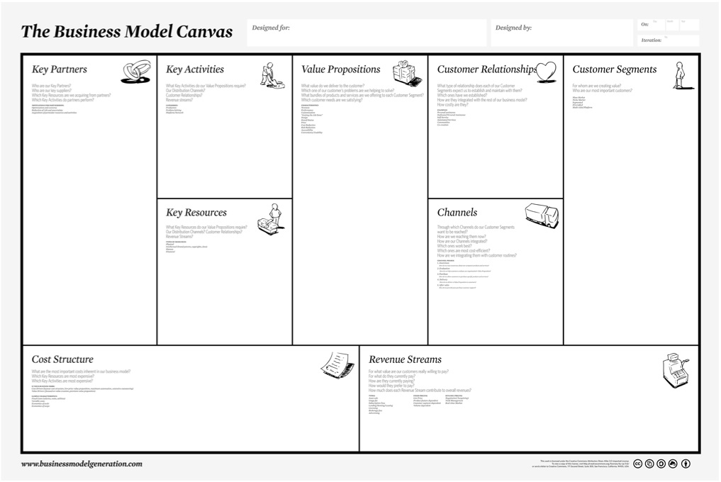 Business Model Canvas Explained  Enterprising Oxford