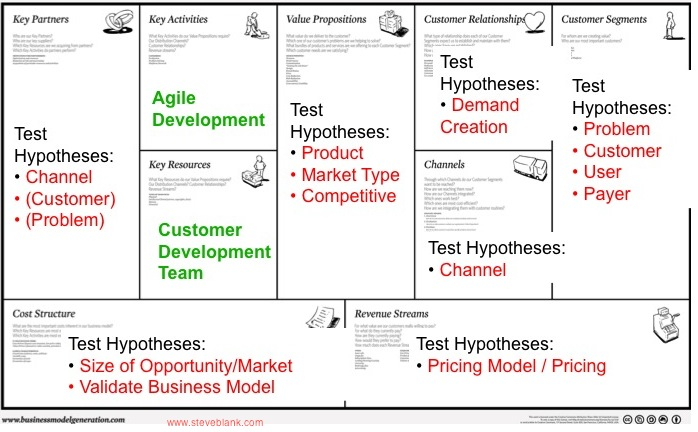 Steve blank entrepreneurship as a science the business model business model design meets customer development wajeb