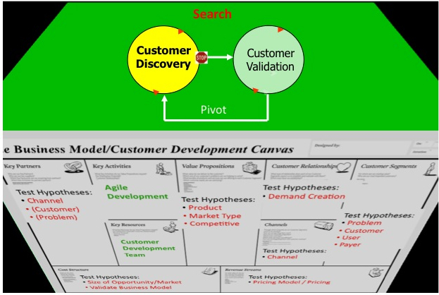 The Business Model/Customer Development Stack