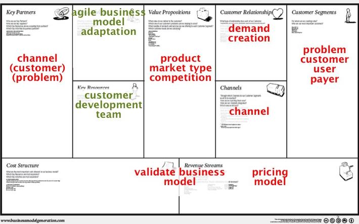 Tangerine business model test kit
