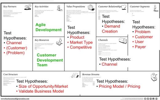 Business Model Generator