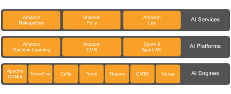 aws-ai-services-platforms-engines