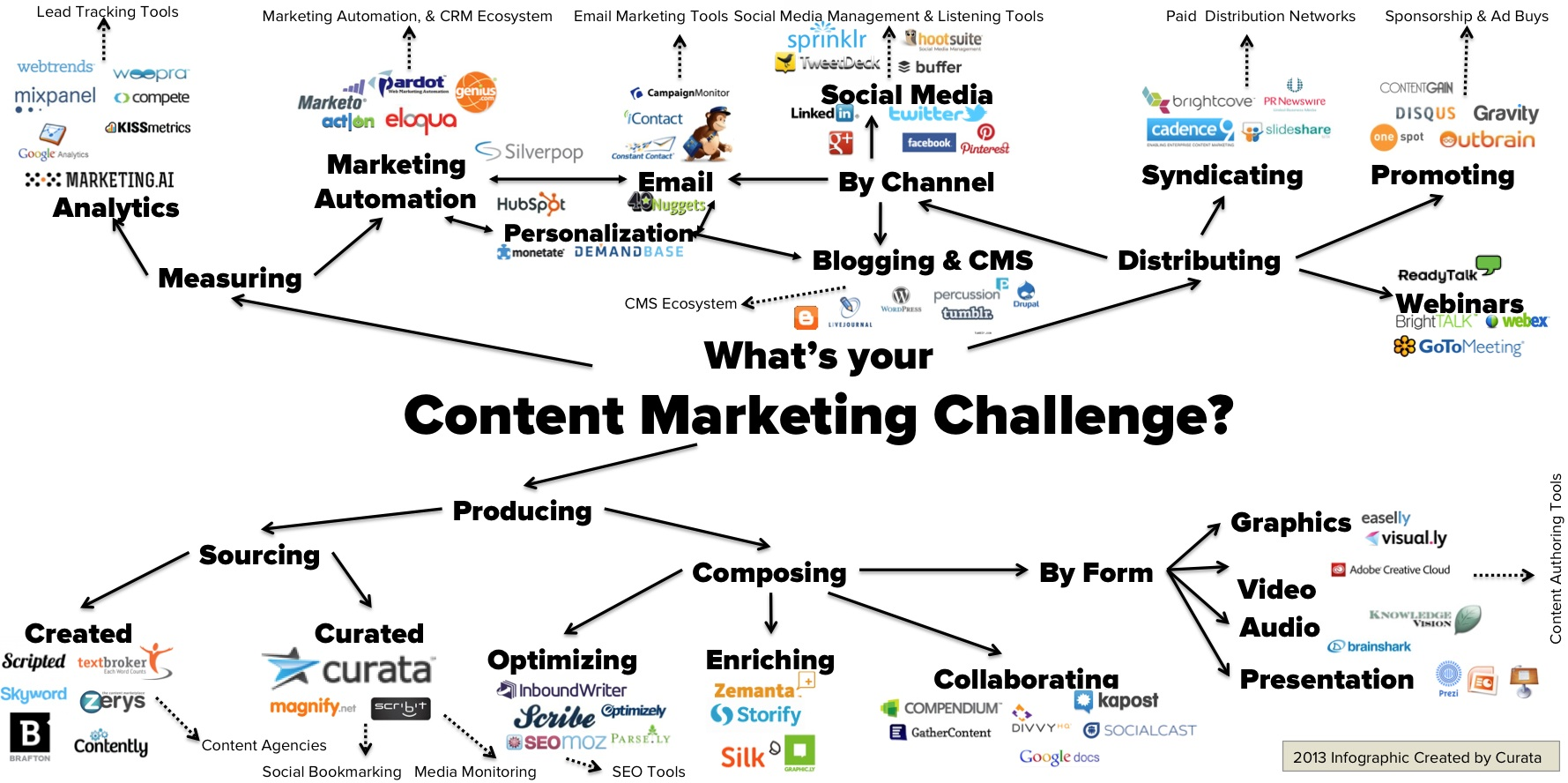 Startup Tools Joel Zhuoer Wangs Blog Docircuits Circuit Simulator Online Schematic Editor Content Marketing Suites