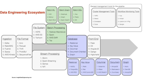 Data Engineering Ecosystem