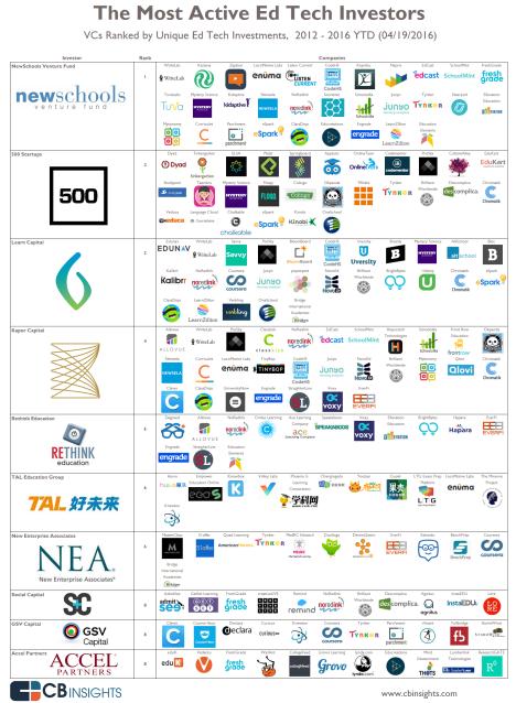Edtech investors