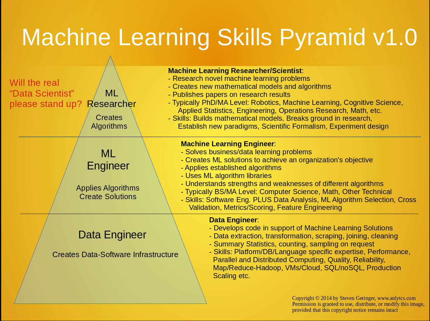 Steve blank startup tools machine learning skills fandeluxe Images