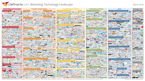 marketing tech landscape 2016