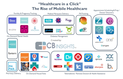 mobile digital health