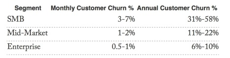 Saas vs. Enterprise Churn Rates