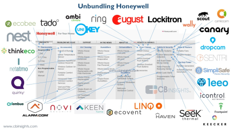 unbundling Honeywell