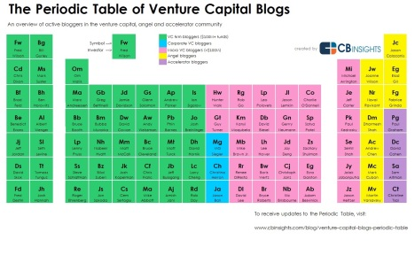 venture blogs