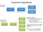 Class 4: Customer Hypotheses