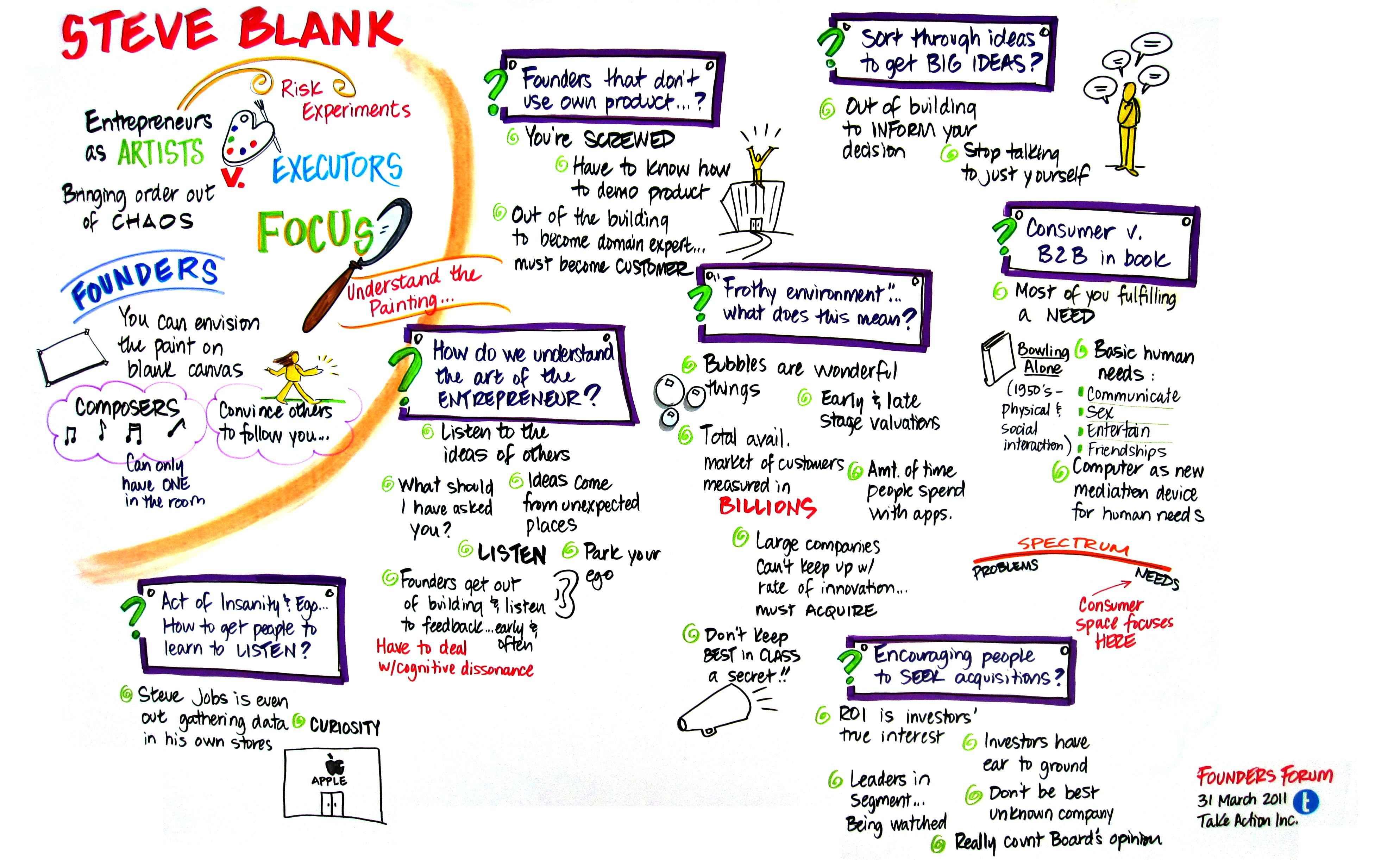 steve blank entrepreneurship and innovation  listen