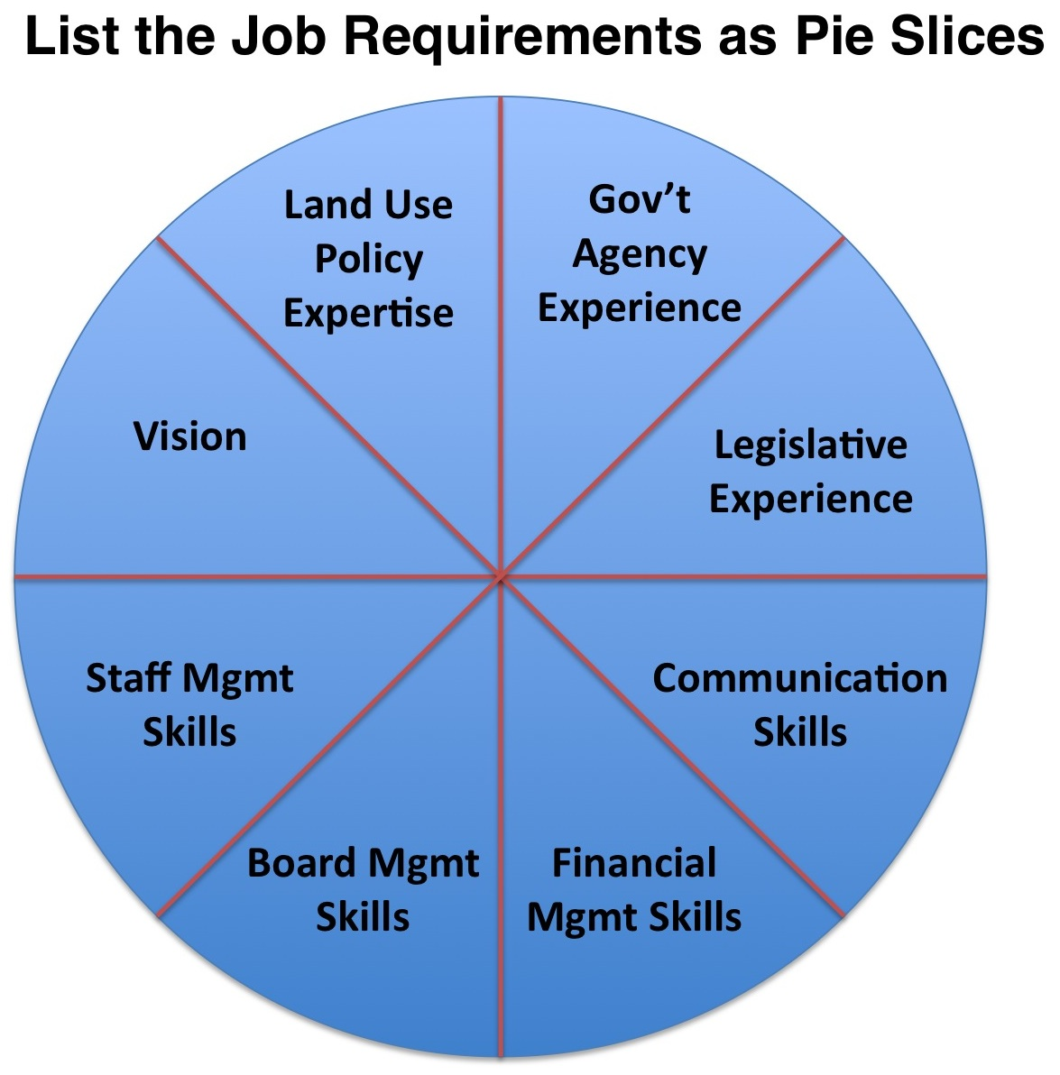 steve blank hiring easy as pie rh steveblank com hiring process diagram hiring dialysis technician