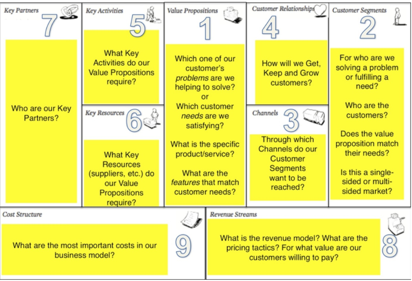 The Social Business Model Canvas The Business Muddle