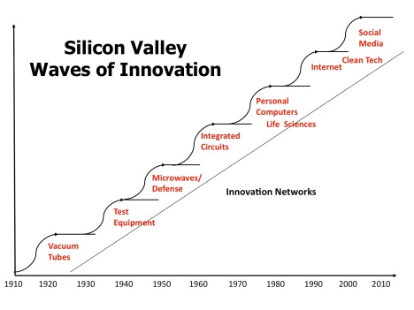 Waves-of-innovation