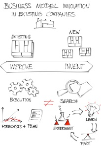 BusinessModel Innovation in existing companies