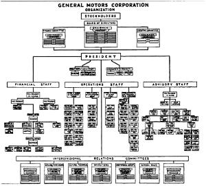 GM 1925 org chart