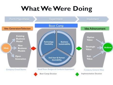Qualcomm Innovation Process