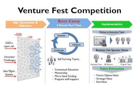 Qualcomm Venture Fest