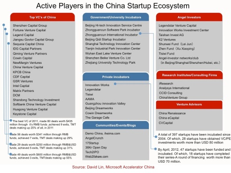 Active Player in China VC