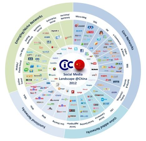 China Social Media Ecosystem