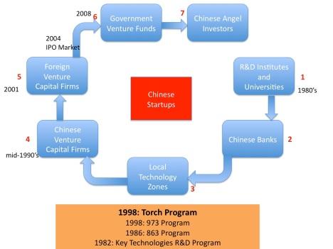 China Startup Funding