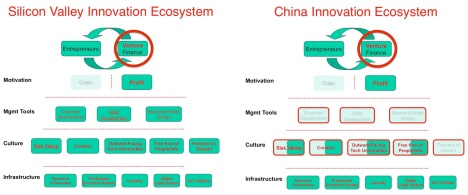 China vs. US ecosystem