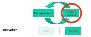 Finance plus Entreprenuers