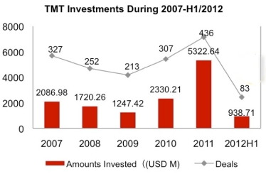 TMT Investments 2007-2012