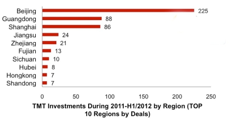 TMT Investments by region 2011-2012