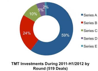 TMT Investments by round 2011-2012