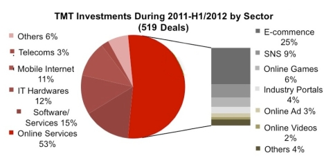 TMT Investments by sector 2007-2012