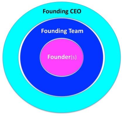 Sự khác nhau giữa Founders, Founding Team và Founding CEO