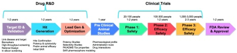 Drug discovery pipeline