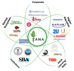 companies updated
