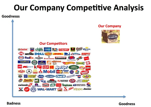 Steve Blank A New Way to Look at Competitors
