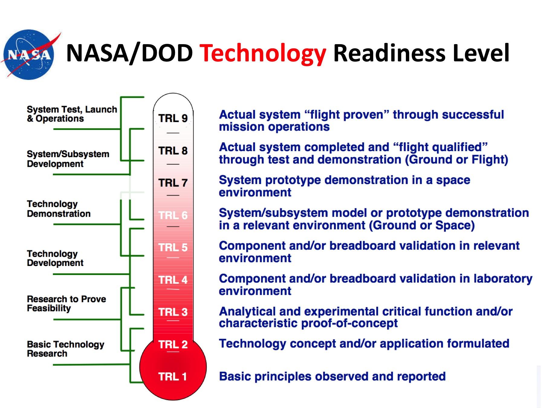 Technology Roadmaps - innovateuk