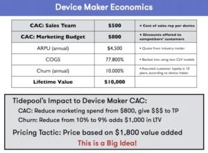 Tide pool device economics
