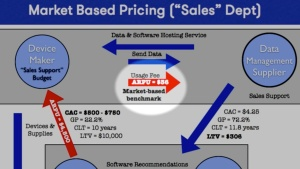 Tide pool market pricing ARPU